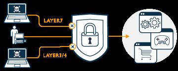 Protection complète du nom de domaine