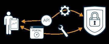 API de protection du nom de domaine
