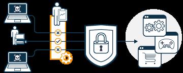 Cybersécurité personnalisable