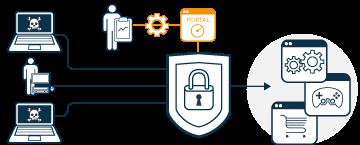 Paramétrage et utilisation simples de la cybersécurité