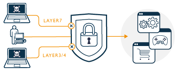 Umfassender Domain Protection