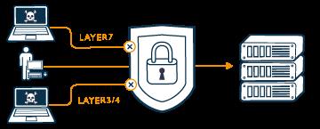 DDoS IP aanvallen