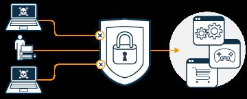 Cybersecurity snelheid en beveiliging